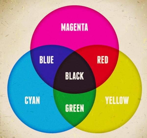 Hệ màu CMYK cơ bản trong cuộc sống
